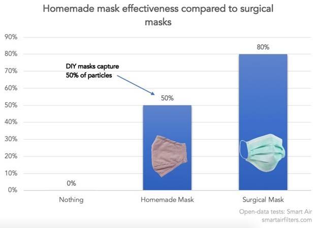 Effectiviteit van zelfgemaakte maskers vergeleken bij chirurgische maskers