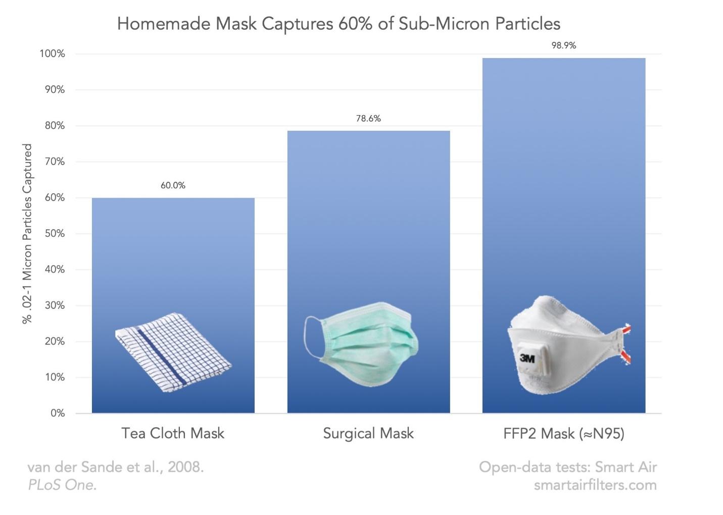 Zelfgemaakt Masker Vangt 60% van de Submicron Deeltjes